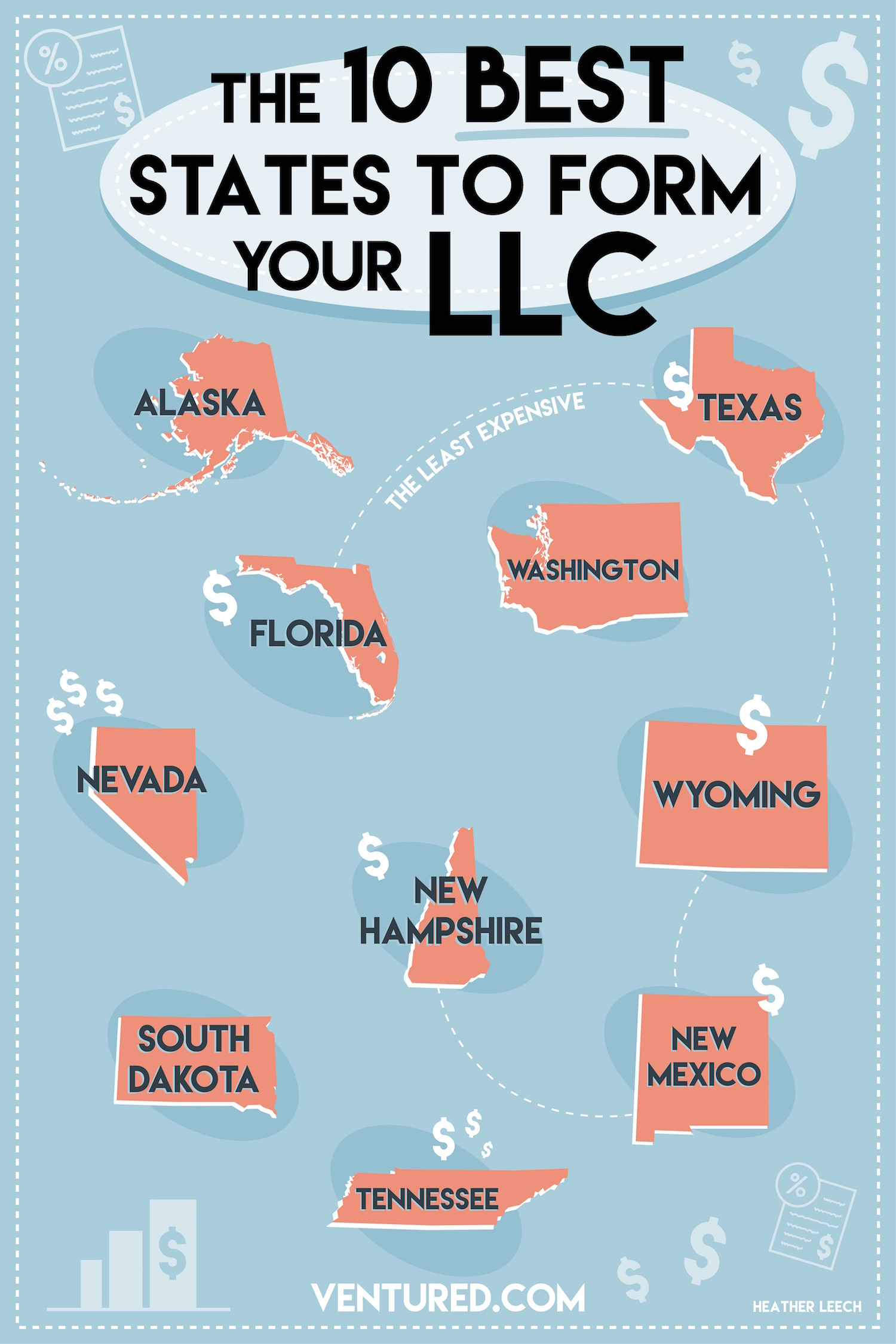 best states to form an LLC infographic